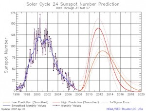 Solar Cycle 24 NASA Estimate